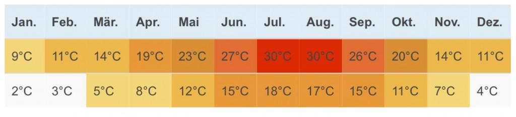 Arezzo Klima