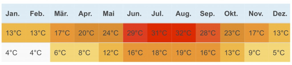 Grosetto Klimatabelle
