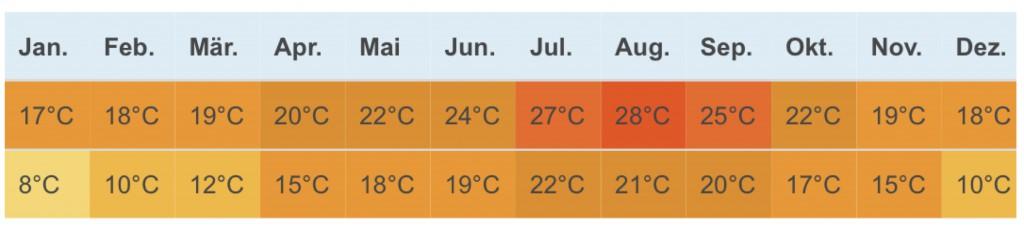 Orbetello Klimatabelle