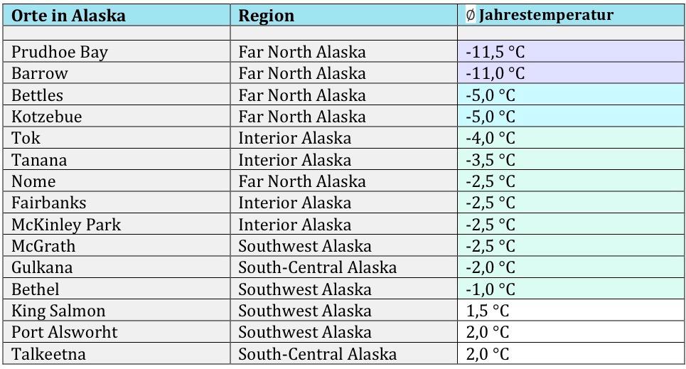 Durchschnittstemperaturen USA 2 2