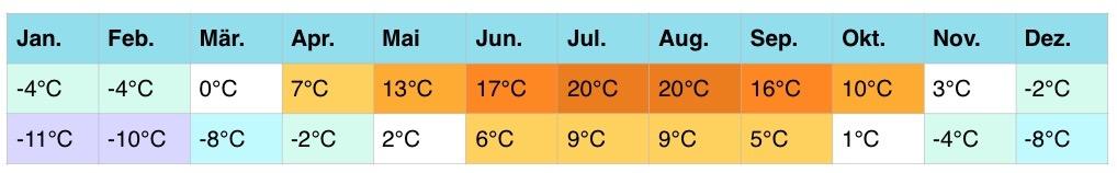 georgien-klima