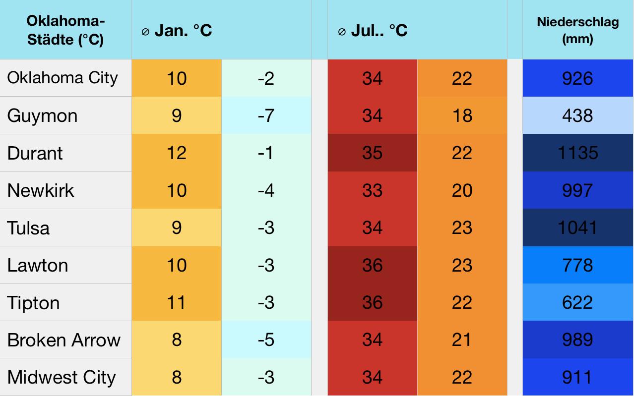 zypern klimatabelle januar