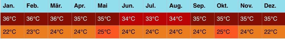 afrika-klima