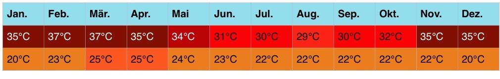 afrika-klima-4-3