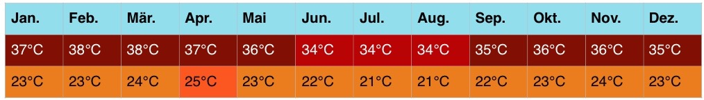 afrika-klima1