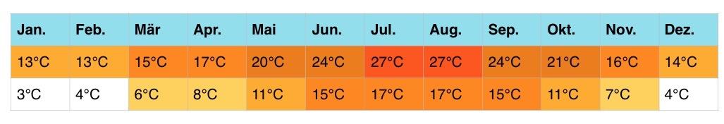 frankreich-klimatabellen-1