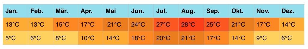 frankreich-klimatabellen