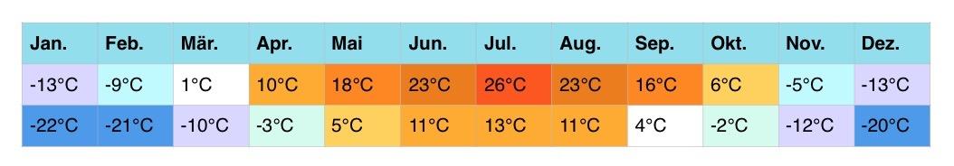 russland-klimatabellen-3-2
