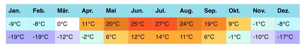 russland-klimatabellen-3-3-1