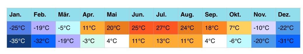 russland-klimatabellen-3-3