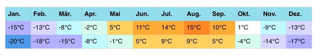 russland-klimatabellen-3-4-1