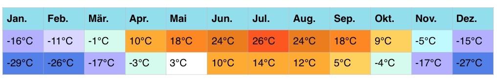 russland-klimatabellen-3-4