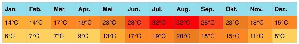 spanien-klimatabellen