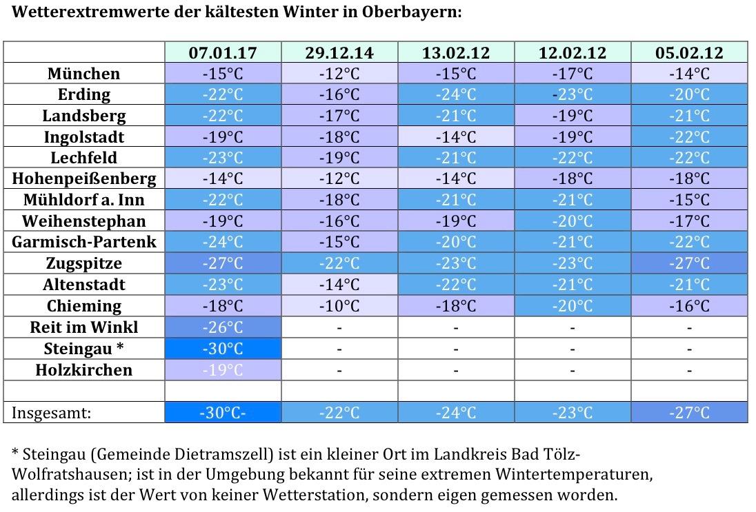 Wetterextremwerte der kältesten Winter in Oberbayern