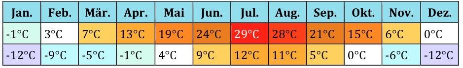 USA Klima 2