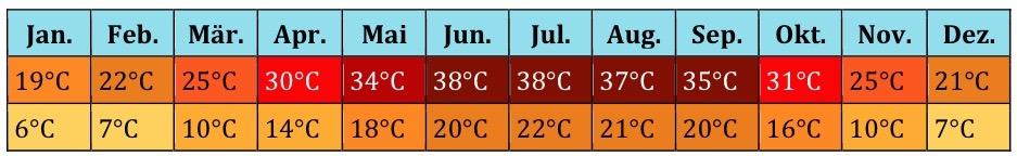 Ägypten Klima (1)