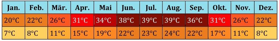 Ägypten Klima (3)