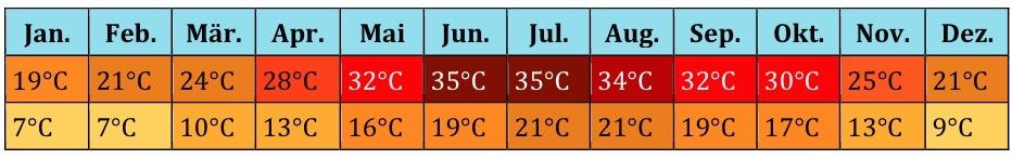 Ägypten Klima (4)