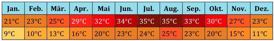 Ägypten Klima