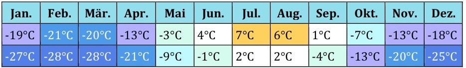 Akrtis Klima