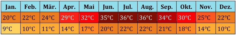Naher Osten Klima 2 (2)