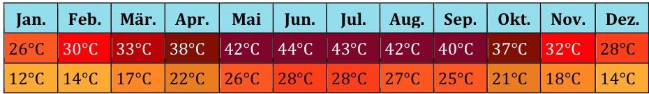 Naher Osten Klima 2 (4)