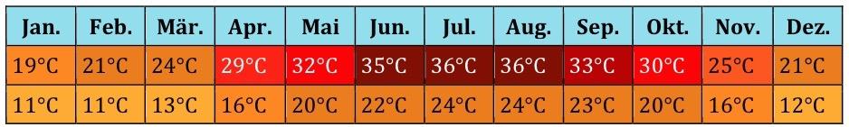 Nordafrika Klima (1)