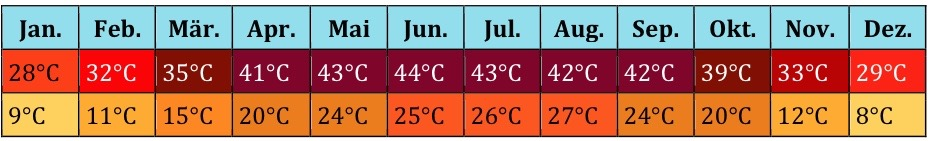 Nordafrika Klima 2