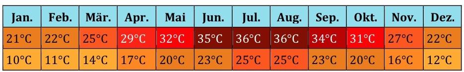 Nordafrika Klima (4)