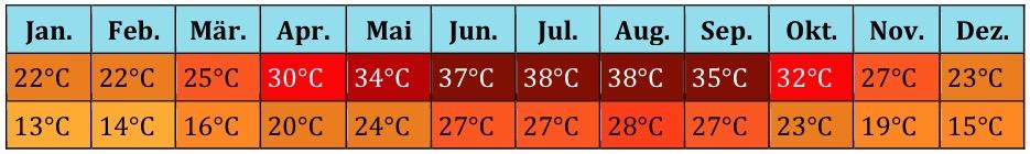 Nordafrika Klima (5)
