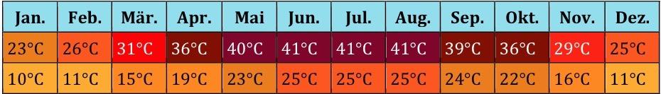 Nordafrika Klima