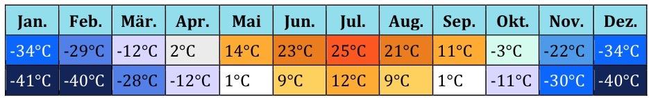 Russland Klima 2 (2)