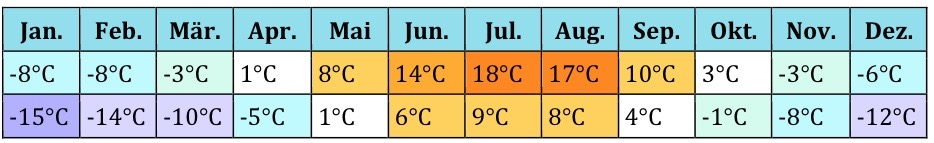 Russland Klima 2