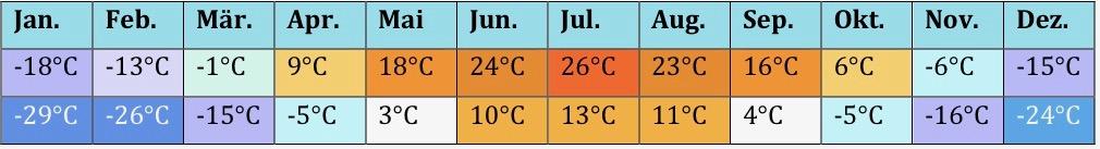 Russland Klima