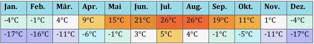 USa Klima 6