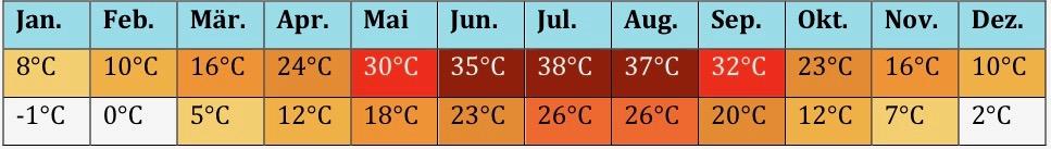 Zentralsien Klima