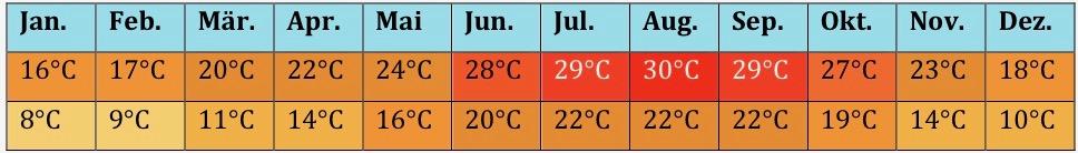 Afrika Klima 2