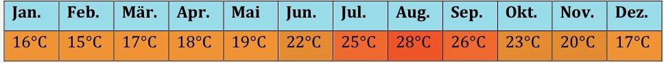 Afrika Klima 3