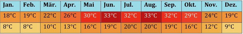 Afrika Klima