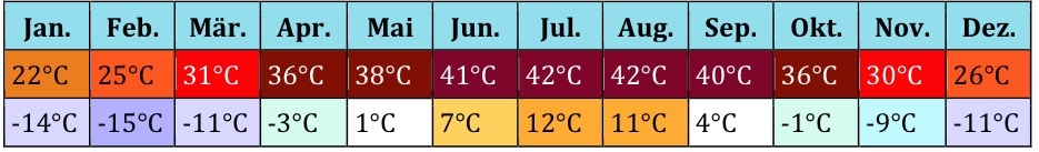 Georgien Klima (1)