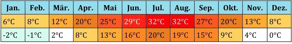 Georgien Klima (2)