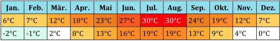 Georgien Klima (3)