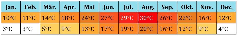 Georgien Klima