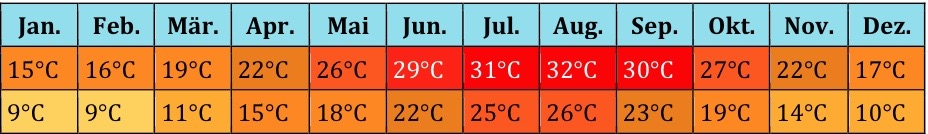 Naher Osten Klima