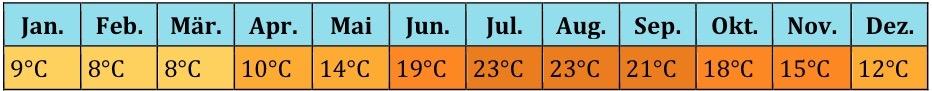 Türkei Klima (2)