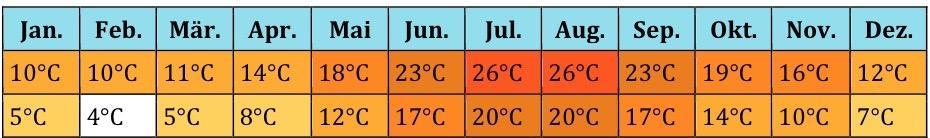 Türkei Klima (3)