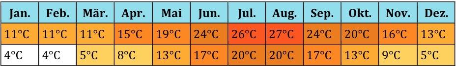 Türkei Klima (4)
