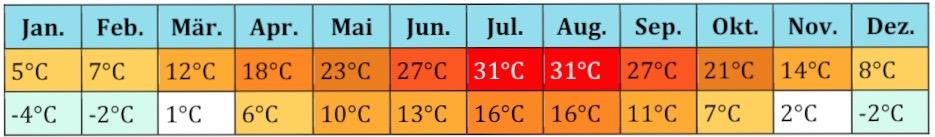 Türkei Klima (6)