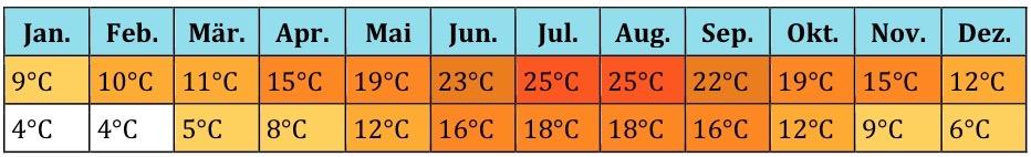Türkei Klima