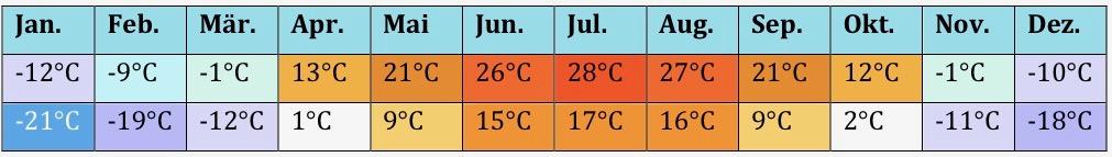 Asien Klima 3